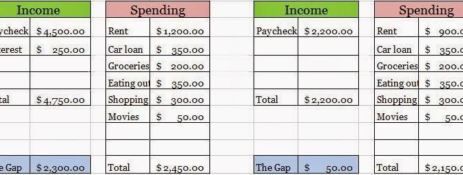 How to make & stick to a budget